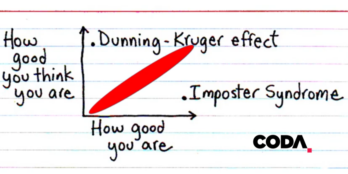 Dunning Kruger, Imposter Syndrome & Quality Improvement